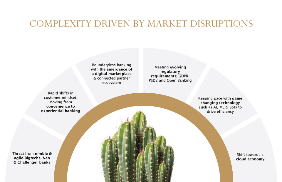 complexity driven by Market Disruption